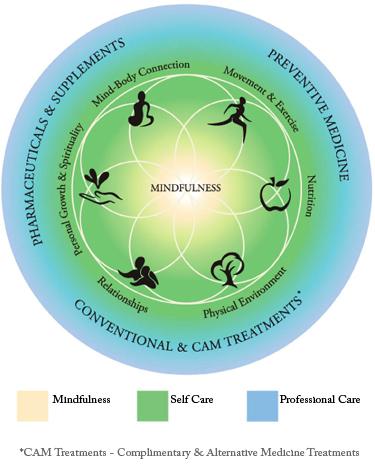 medicina integrativa.jpg